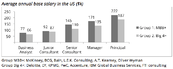 How Is The Salary Progression At Mckinsey Quora