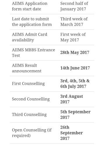Which rank should I get in NEET to get admission in AIIMS? - Quora on