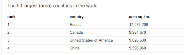 Which Country Is The Thirdlargest One China Or American Quora - Largest countries in the world