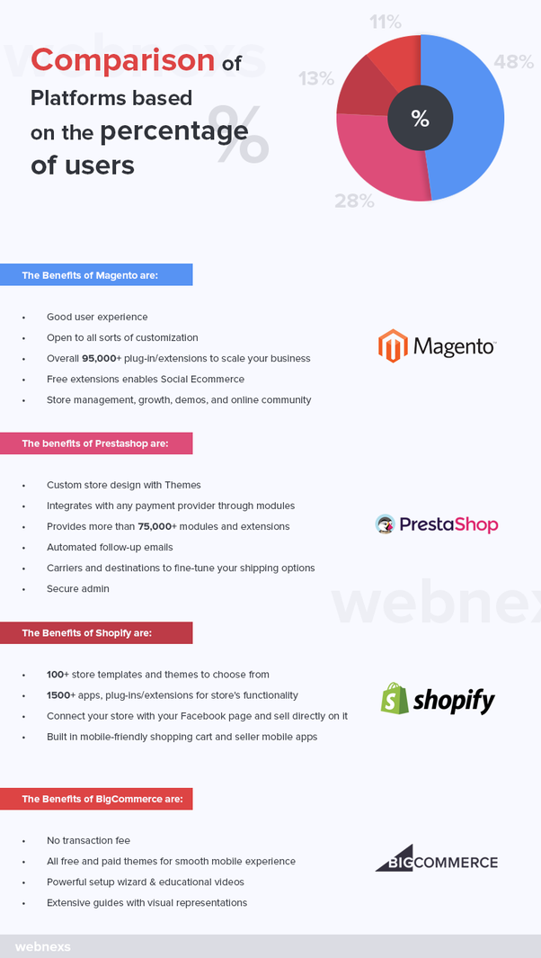 What are the top e commerce platforms for developing ecommerce is choosing the right ecommerce platform to develop your ecommerce website here is the comparison of top ecommerce platforms along with their features fandeluxe Images