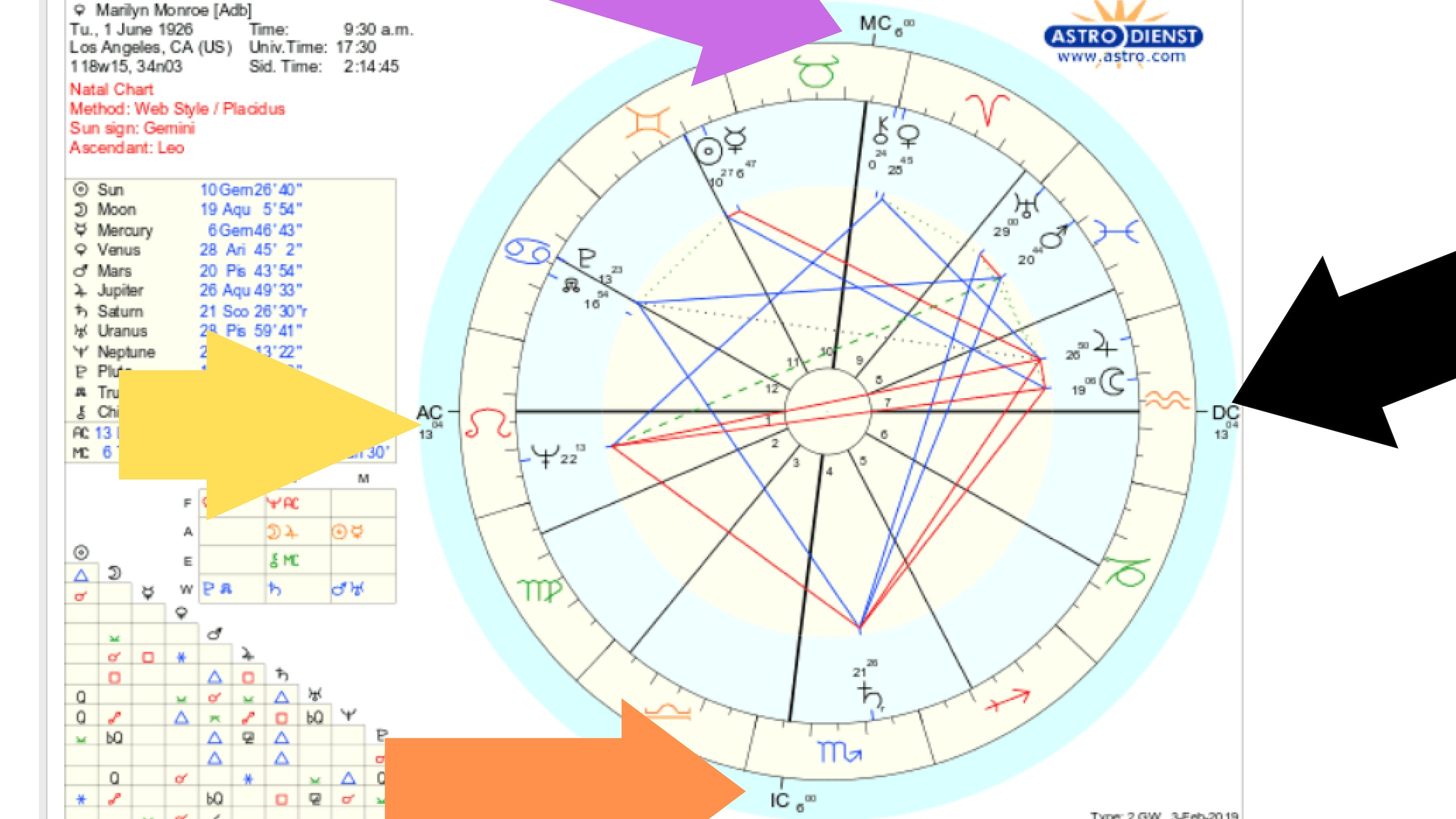 How Do I Find My Astrology Chart Pflag