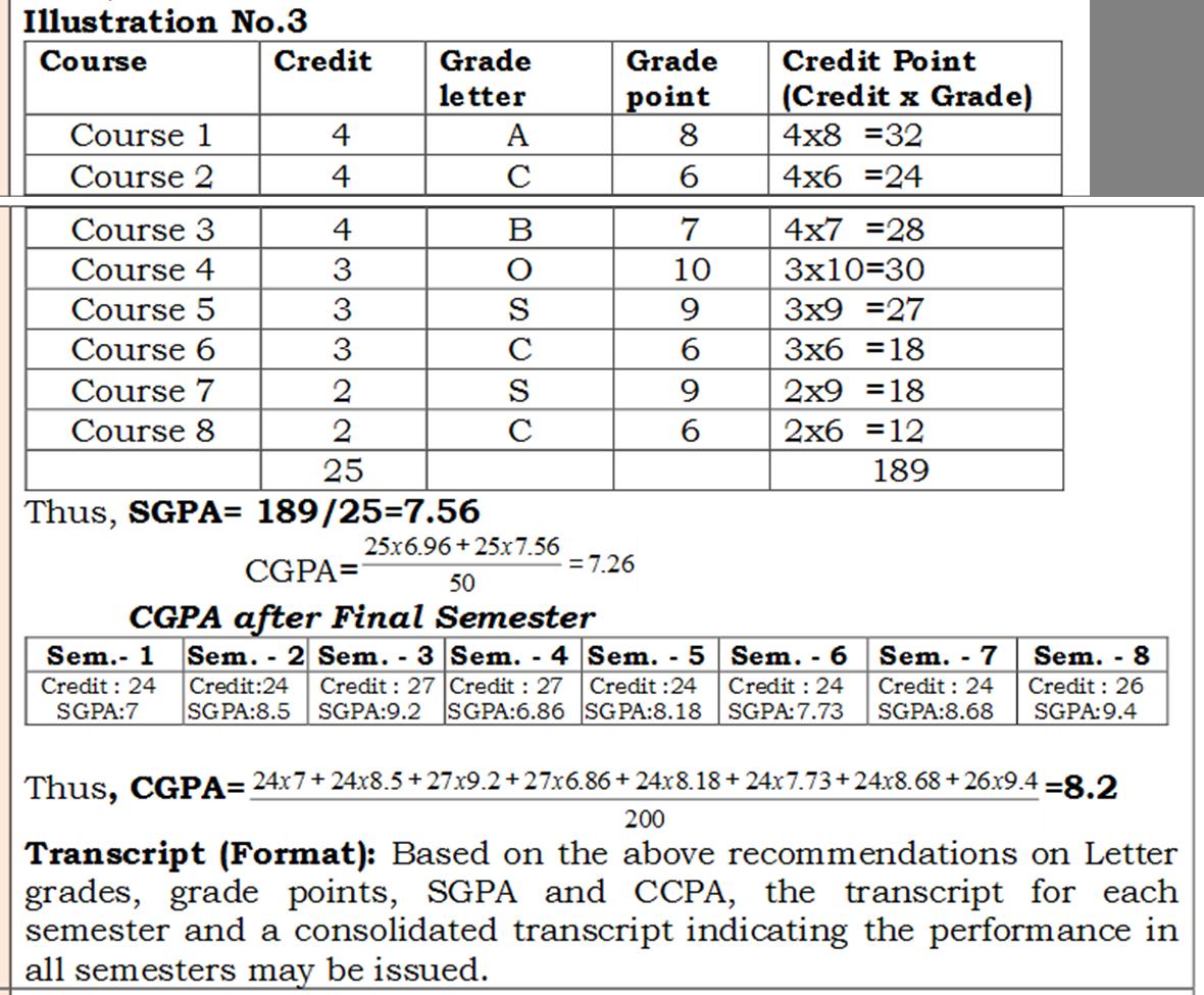 How is CGPA calculated for Visvesvaraya Technical University