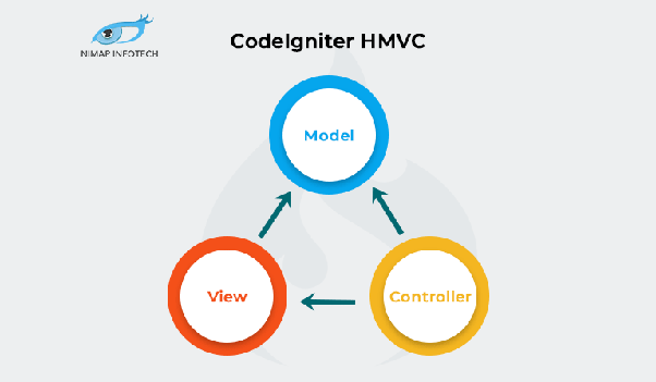 What is the advantage of HMVC in CodeIgniter? - Quora