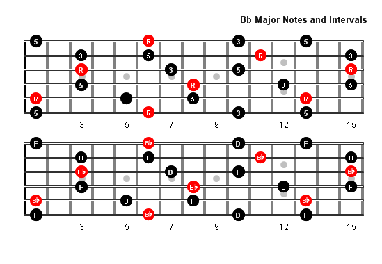 What Fingering Do You Use To Play Bb Major And Minor Arpeggios Quora