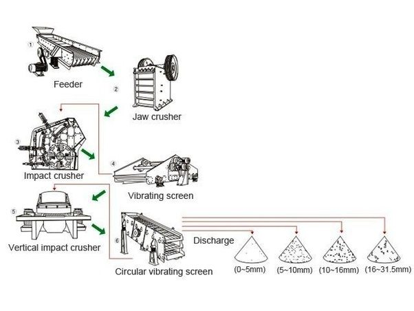 what is the procuction process of stone crusher  who can
