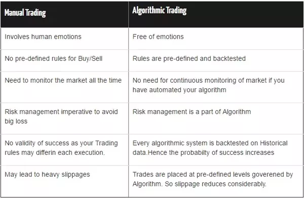 What are good online tutorials on beginning algorithmic trading quora below comparison table would clearly explain the differences between algorithmic and manual trading fandeluxe Choice Image