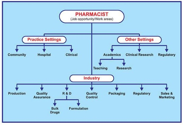 Career Opportunities in Clinical Pharmacy