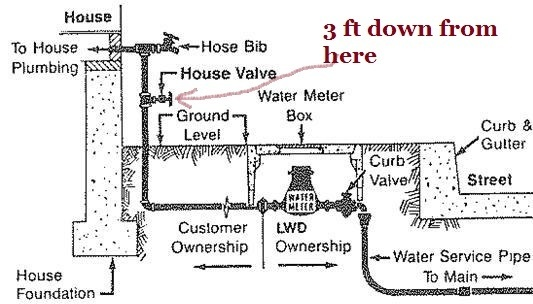 What difference would it make if one uses cpvc or upvc for Copper vs cpvc for water lines