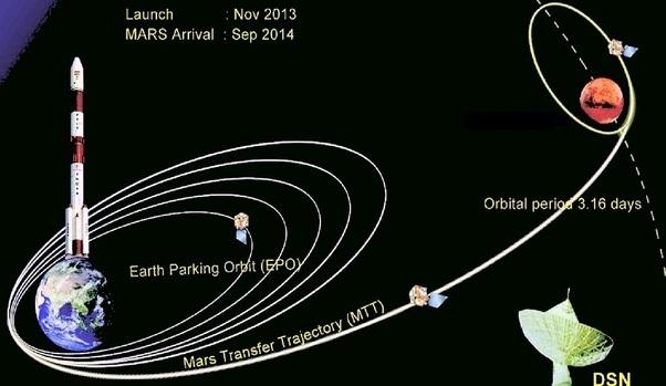 Mars Orbiter Mission 2