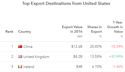 What does the UK import from the USA? - Quora