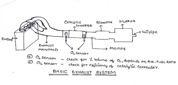 which are the parts in an engine exhaust system quora rh quora com  diesel engine exhaust diagram