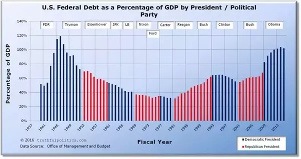 Is most of the federal deficit from the reagan and george w bush