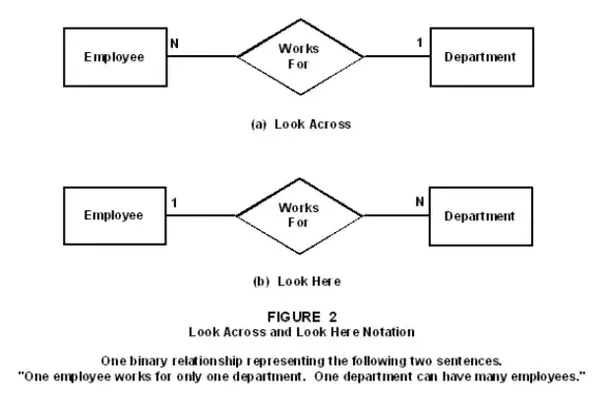 one to relationship example uml diagram