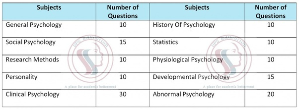 What are the syllabuses of the Clinical Psychology entrance exam
