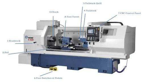 What Is The Difference Between Cnc Milling And Cnc Turning