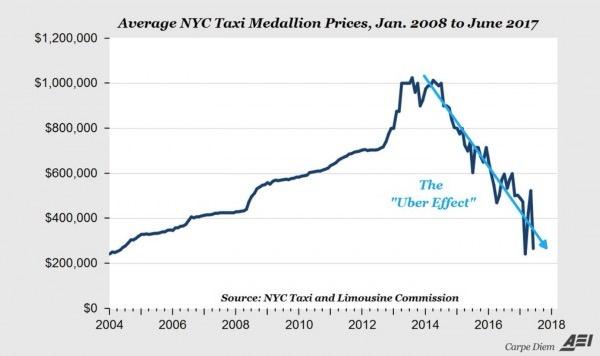 Resultado de imagen de nyc taxi medallion price