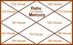 What is the effect of Rahu in Lagna the 1st house? - Quora