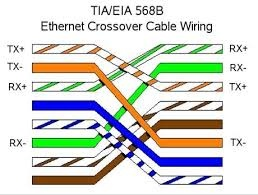 what is the use of a straight through and crossover cable in aMake Ethernet Crossover Cable #15