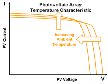 How Does Wind Velocity Affect The Solar Pv Efficiency Quora