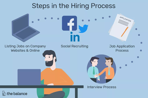 How Competitive Is The Hiring Process At Moog Quora