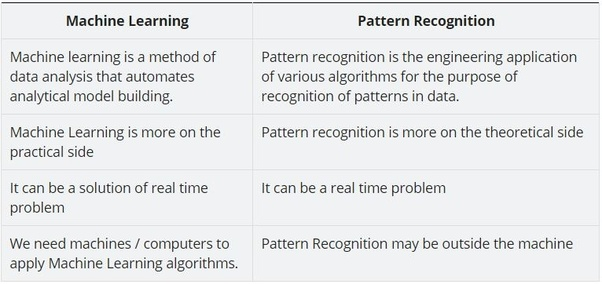 What Is The Difference Between Pattern Recognition And Machine
