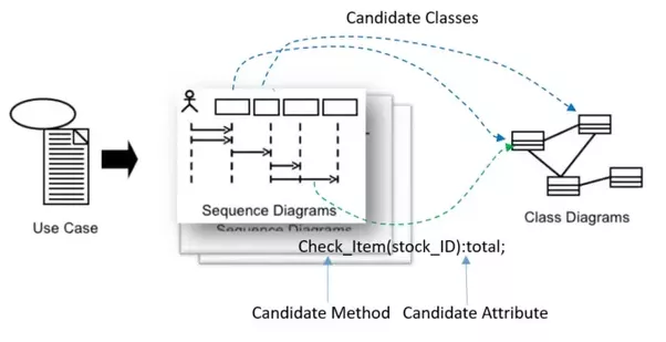 How to elaborate a fully dressed use case diagram process sale in a each of the use case scenarios can be modeled by a sequence diagram for obtaining a set of objects that participate the the interaction ccuart Image collections