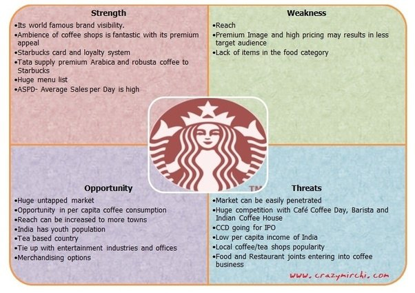 financial analysis of starbucks vs panera Starbucks is able to serve a smaller population of customers than panera, allowing it customize its cafes more to tailor to individual neighborhoods and communities though panera has heavily penetrated some larger markets, it has neglected other areas which provide more opportunities for the company.