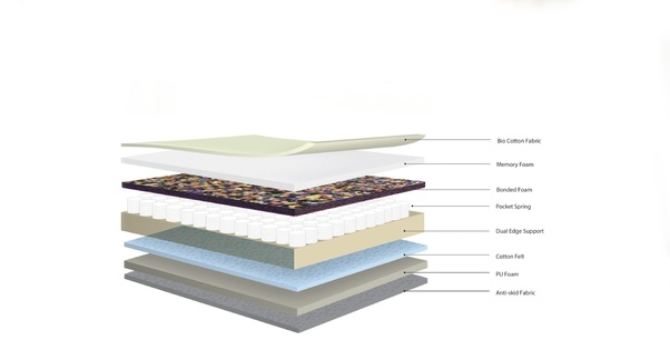 Which Mattress Is Better Bonded Foam Or Coir Quora