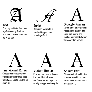 So Historically Printing In The Western Colonies During Early America History Up To 1800s Typeface Commonly Used Is Caslon This Classified As