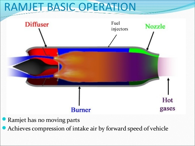 Does the MBDA Meteor ramjet use solid fuel or liquid fuel