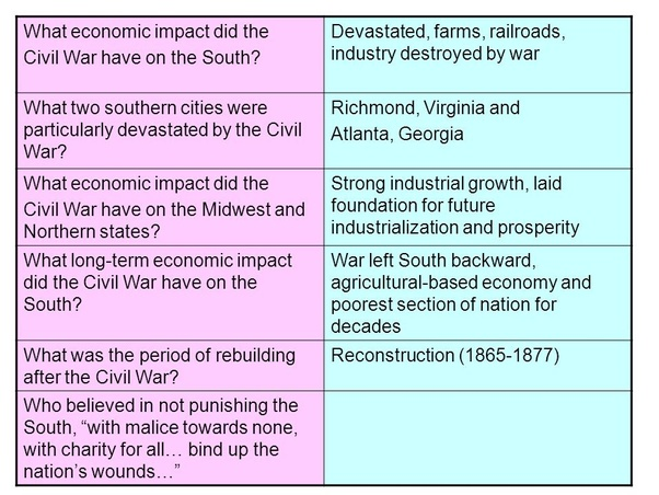 economic consequences of the civil war