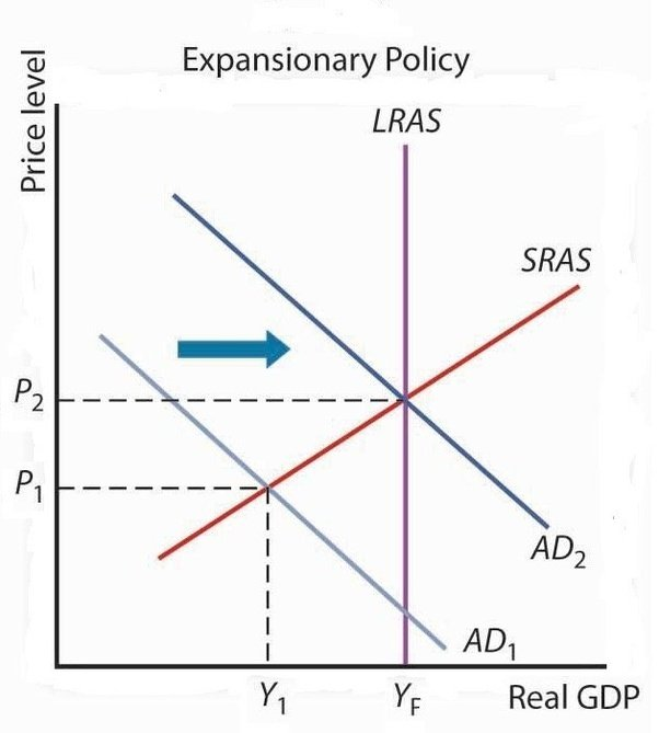 What Is Included In An Expansionary Fiscal Policy Quora