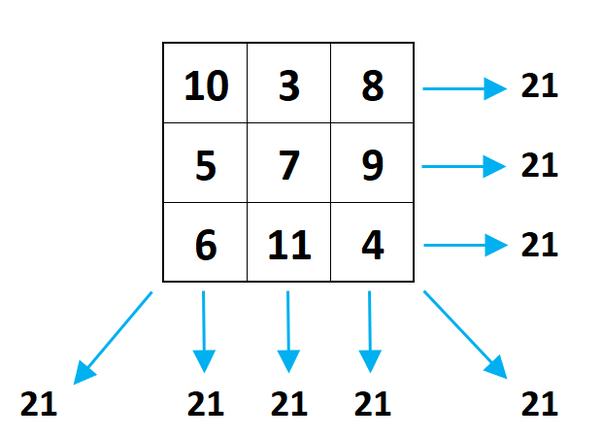Quand c'est carré et c'est magique... c'est un carré magique - Solution