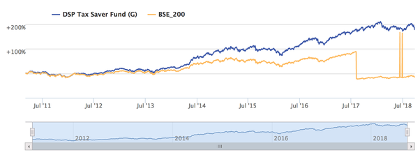 What is your review of DSP BlackRock Mutual Fund? - Quora