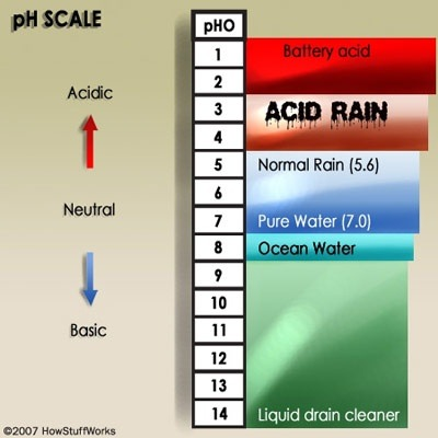 Is Distilled Water Acidic Or Basic In Nature