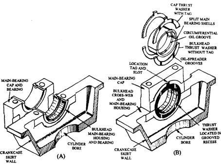 40 ford engine diagram crankshaft thrust 40 ford engine diagram crankshaft