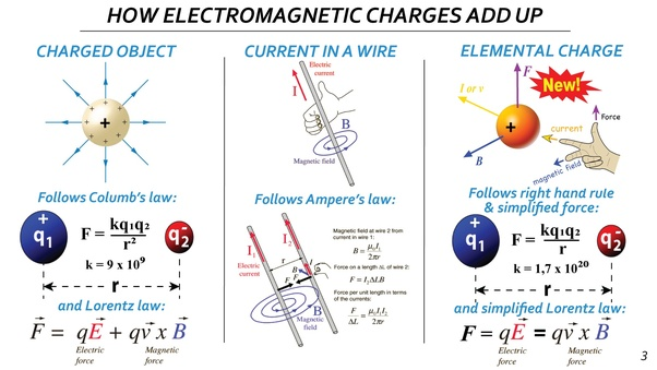 Electrostatic forces are applicable for point and static charges but with this new simplified force we can rewrite bohrs postulates so they fit with observed reality ccuart Gallery