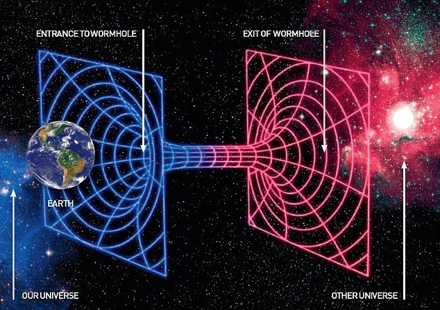 If wormholes exist between black holes and white holes, what