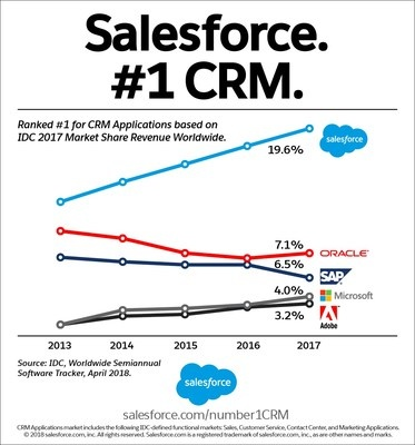 Why is SAP still not successful in cloud based ERP/CRM market? What