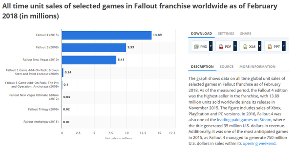 Why do people say that Fallout 76 will be a failure? - Quora