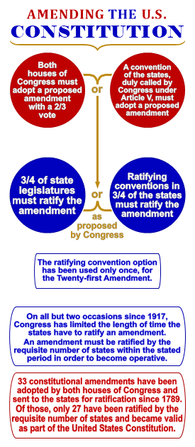 What Does It Take To Remove An Amendment From The Us Constitution