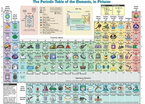 What are some examples of nonmetals and their uses quora this image contains all of the discovered elements including non metals enjoy yourself urtaz