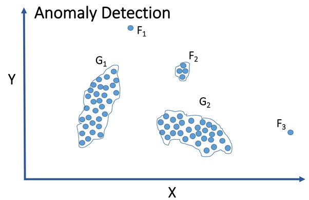 Can reinforcement learning be used for anomaly detection? - Quora