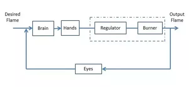 What Are Some Control System Examples Of A Real Life System