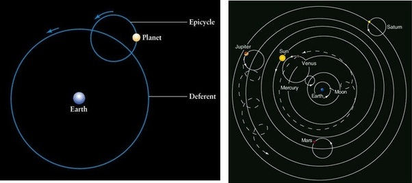What Is The Geocentric Theory And What Is An Example Quora