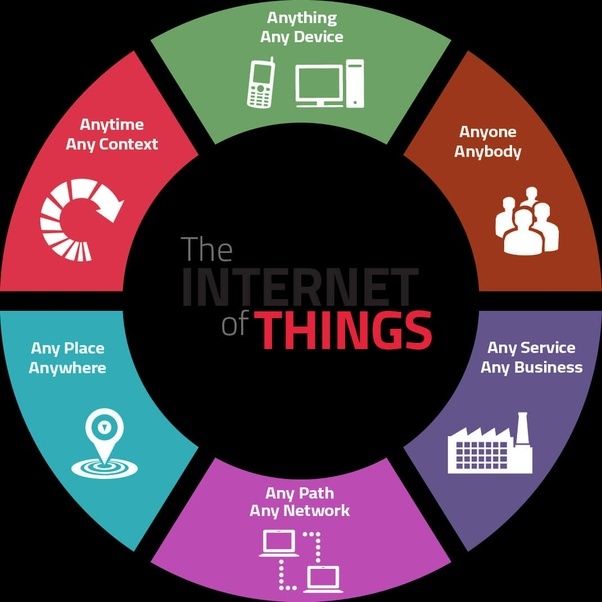 What is the simple meaning of Internet of Things? - Quora