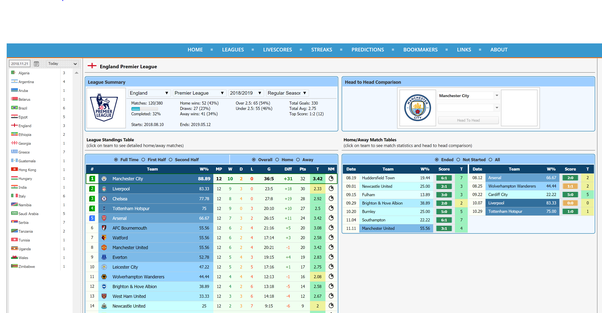 What's the best website for soccer stats? - Quora