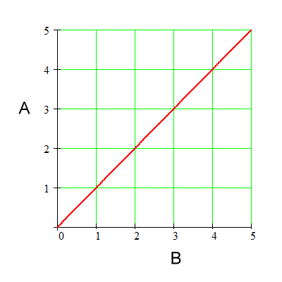 What Is The Graph To Show Relation Between Force And Mass Quora