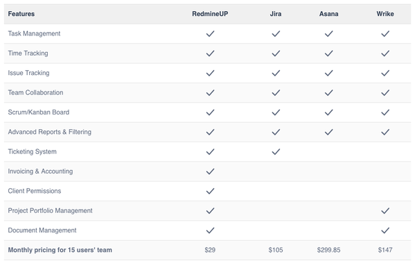 How does Redmine compare to JIRA and what are the pros and cons for