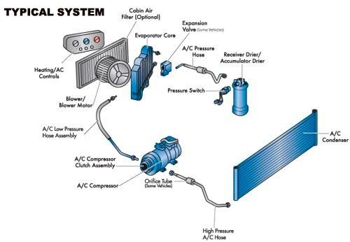 how does the air conditioning system of a car work